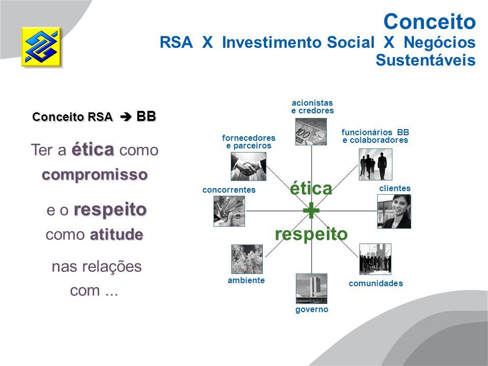 comunidades ética respeito + Conceito RSA BB ética compromisso Ter a ética como compromisso respeito atitude e o respeito como atitude nas relações co