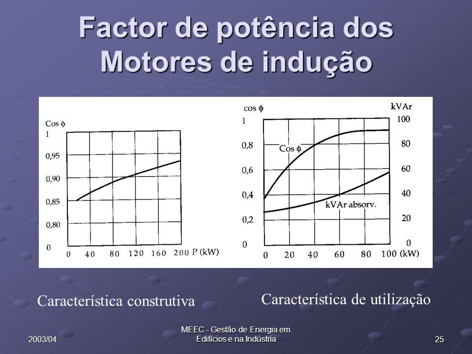 252003/04 MEEC - Gestão de Energia em Edifícios e na Indústria Factor de potência dos Motores de indução Característica construtiva Característica de utilização