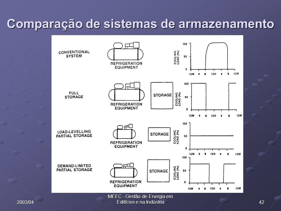 422003/04 MEEC - Gestão de Energia em Edifícios e na Indústria Comparação de sistemas de armazenamento