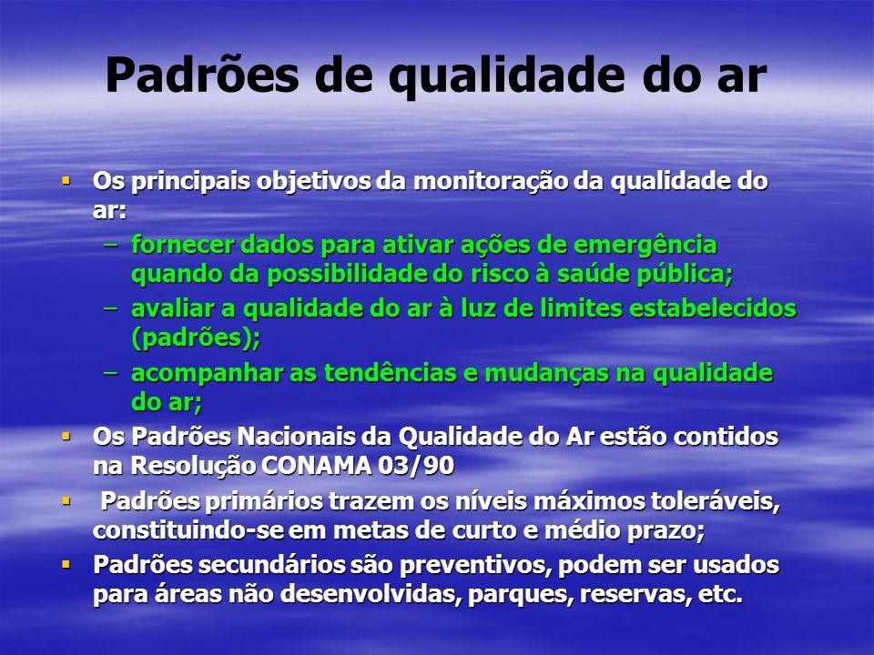 Padrões de qualidade do ar Os principais objetivos da monitoração da qualidade do ar: Os principais objetivos da monitoração da qualidade do ar: –forn