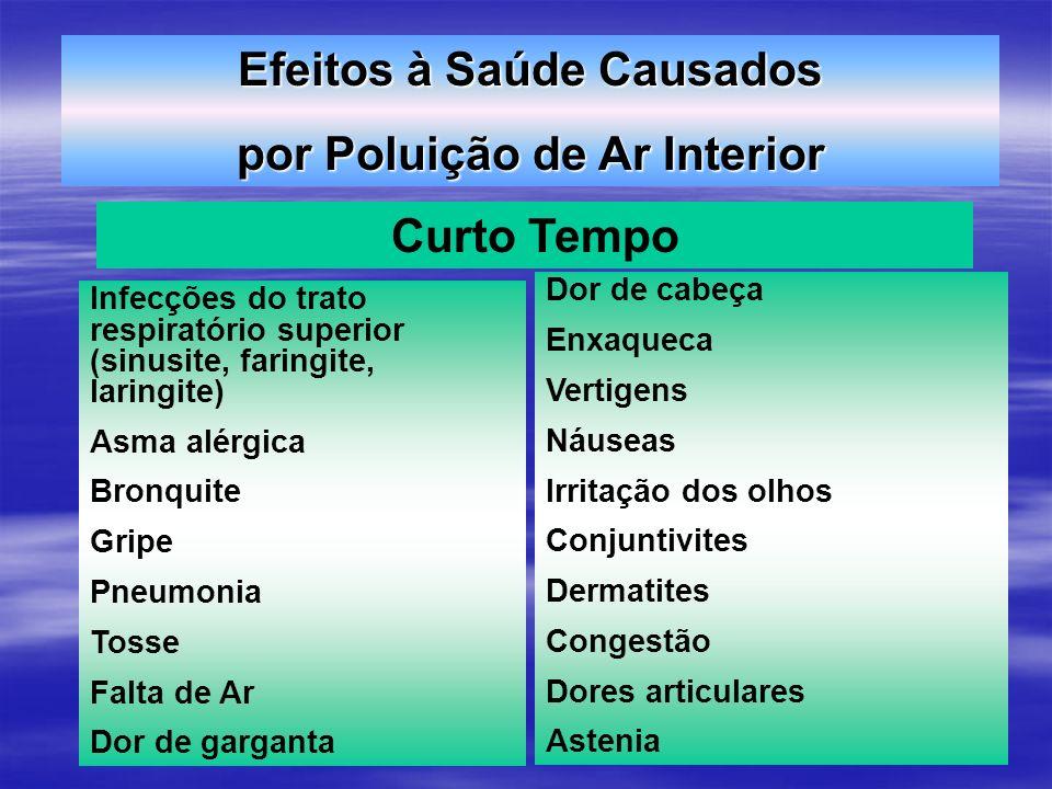 Efeitos à Saúde Causados por Poluição de Ar Interior Curto Tempo Infecções do trato respiratório superior (sinusite, faringite, laringite) Asma alérgi