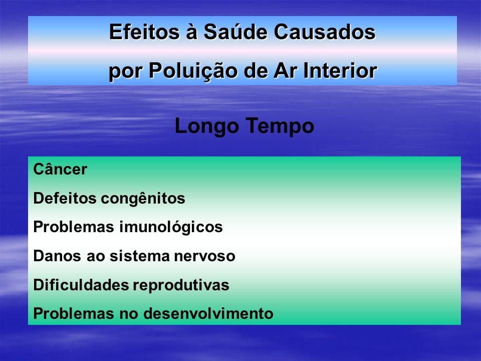 Efeitos à Saúde Causados por Poluição de Ar Interior Longo Tempo Câncer Defeitos congênitos Problemas imunológicos Danos ao sistema nervoso Dificuldad