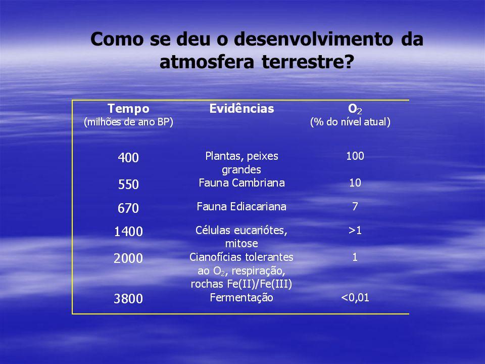 Alterações Bruscas deTemperaturae Umidade Relativa do Ar