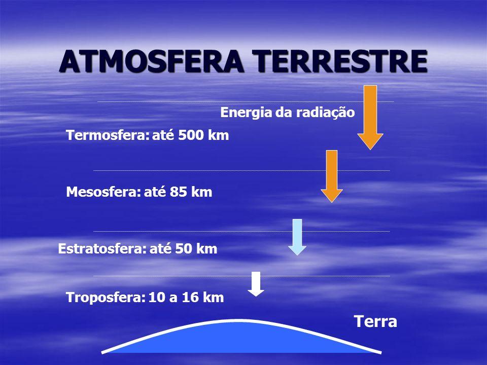 ATMOSFERA TERRESTRE Terra Troposfera: 10 a 16 km Estratosfera: até 50 km Mesosfera: até 85 km Termosfera: até 500 km Energia da radiação