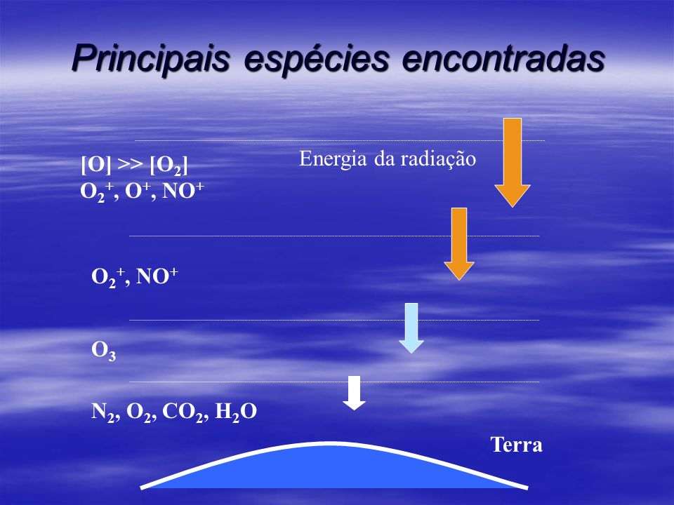 Principais espécies encontradas Terra N 2, O 2, CO 2, H 2 O O3O3 [O] >> [O 2 ] O 2 +, O +, NO + Energia da radiação O 2 +, NO +