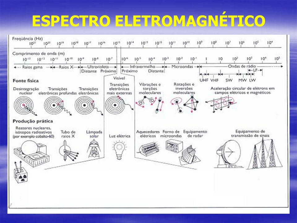 Dimensionamento das Partículas Observadas em Ambientes Interiores Vírus 0,001 - 0,09 µm Bactérias 0,3 - 2,0 µm Fungos 2,0 - 20,0 µm Pólen 18,0 - 50,0 µm Algodão 10,0 - 150,0 µm Compostos químicos granulometria variada