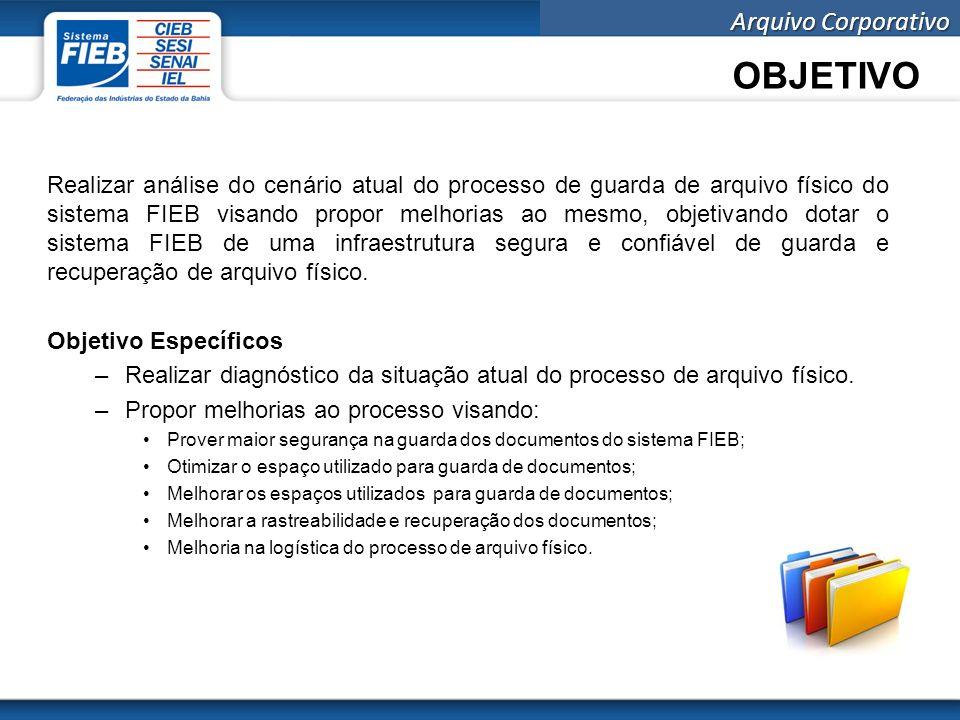 Arquivo Corporativo Histórico 1999 Até esta data as entidades FIEB, SESI, SENAI, IEL e CIEB não possuíam integração das áreas meio, sendo possível uma gestão unificada do arquivo físico.