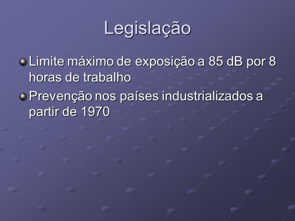Legislação Limite máximo de exposição a 85 dB por 8 horas de trabalho Prevenção nos países industrializados a partir de 1970