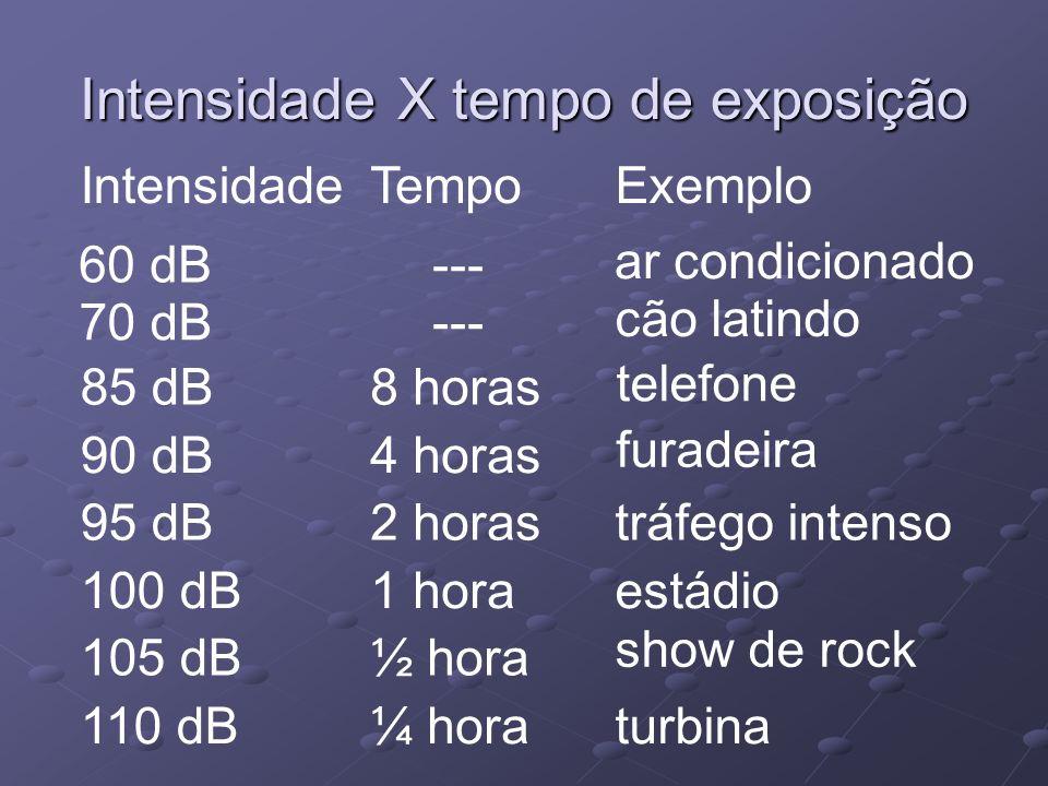 Intensidade X tempo de exposição IntensidadeTempoExemplo 85 dB8 horas 90 dB4 horas 95 dB2 horastráfego intenso 100 dB1 hora 105 dB½ hora estádio show