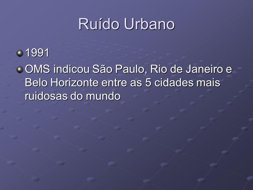 Ruído Urbano 1991 OMS indicou São Paulo, Rio de Janeiro e Belo Horizonte entre as 5 cidades mais ruidosas do mundo