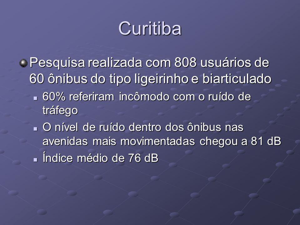 Curitiba Pesquisa realizada com 808 usuários de 60 ônibus do tipo ligeirinho e biarticulado 60% referiram incômodo com o ruído de tráfego 60% referira