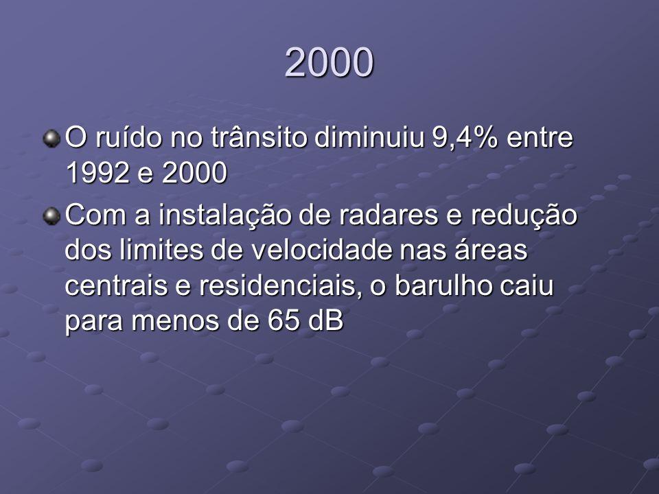 2000 O ruído no trânsito diminuiu 9,4% entre 1992 e 2000 Com a instalação de radares e redução dos limites de velocidade nas áreas centrais e residenc