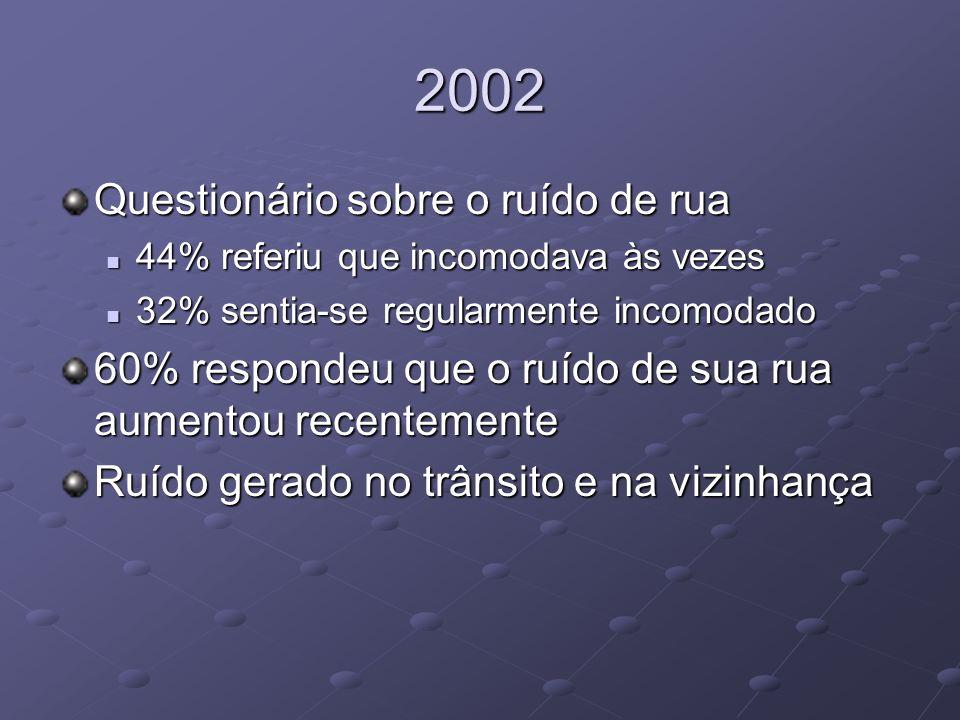 2002 Questionário sobre o ruído de rua 44% referiu que incomodava às vezes 44% referiu que incomodava às vezes 32% sentia-se regularmente incomodado 3