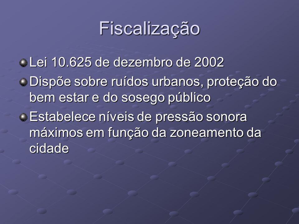 Fiscalização Lei 10.625 de dezembro de 2002 Dispõe sobre ruídos urbanos, proteção do bem estar e do sosego público Estabelece níveis de pressão sonora