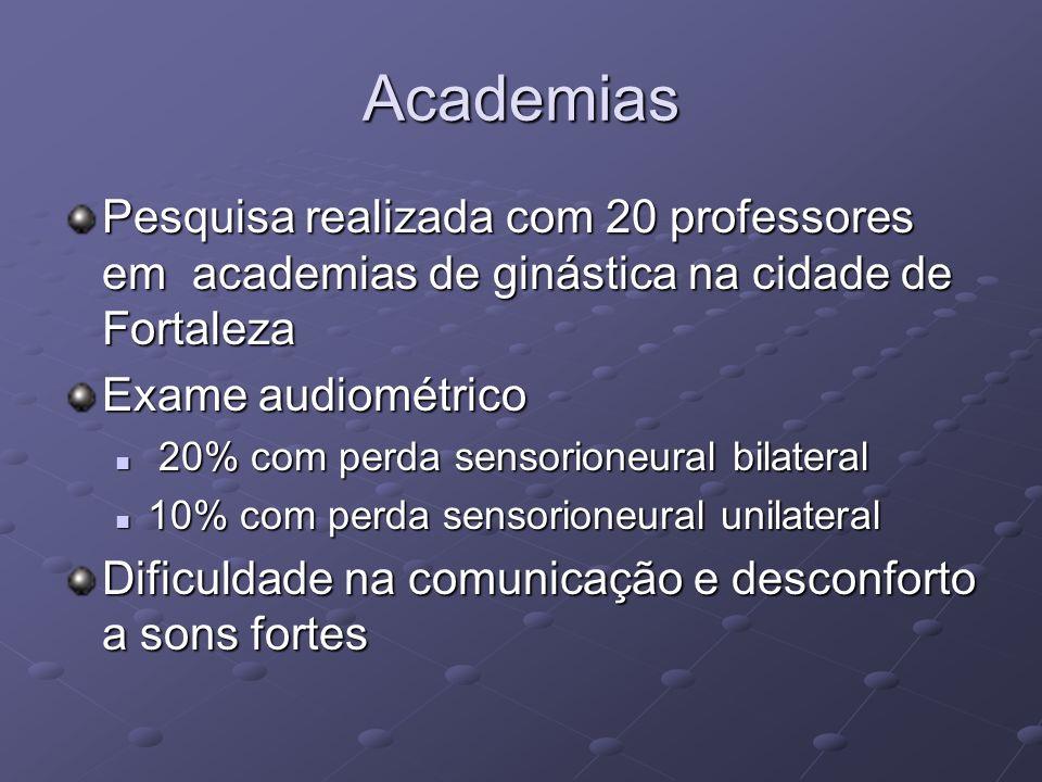 Academias Pesquisa realizada com 20 professores em academias de ginástica na cidade de Fortaleza Exame audiométrico 20% com perda sensorioneural bilat