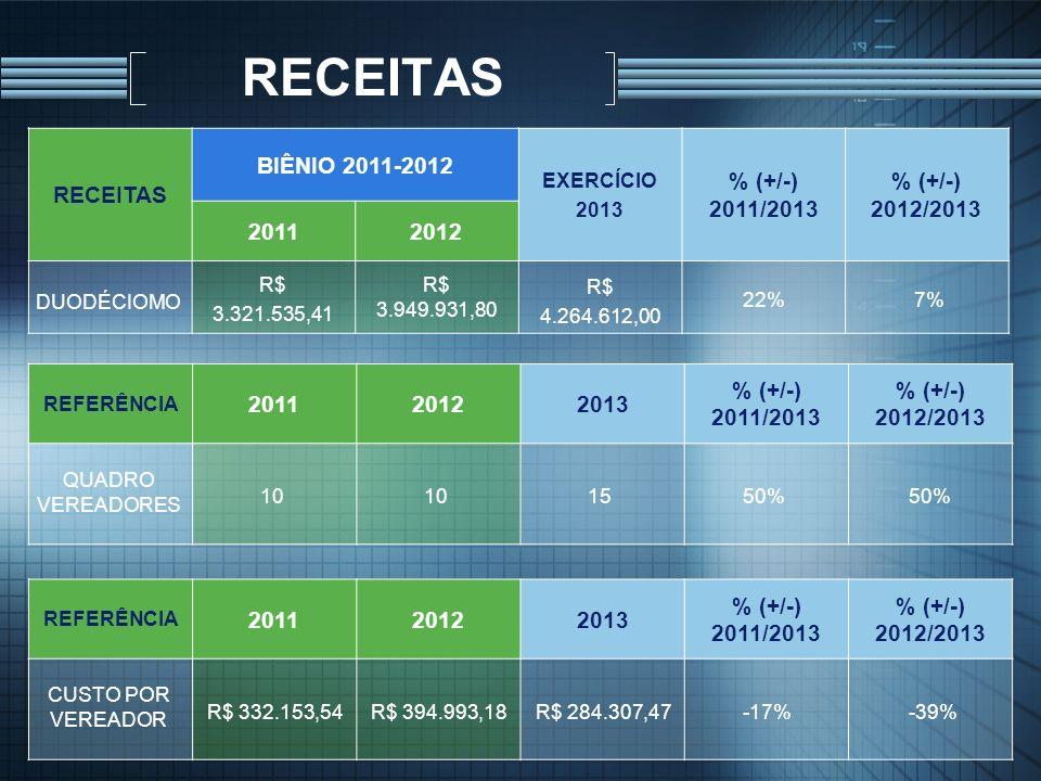 RECEITAS BIÊNIO 2011-2012 EXERCÍCIO 2013 % (+/-) 2011/2013 % (+/-) 2012/2013 20112012 REFERÊNCIA 201120122013 % (+/-) 2011/2013 % (+/-) 2012/2013 QUAD