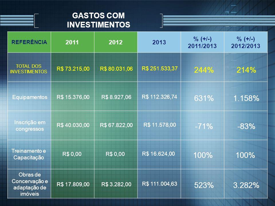 GASTOS COM INVESTIMENTOS REFERÊNCIA 201120122013 % (+/-) 2011/2013 % (+/-) 2012/2013 TOTAL DOS INVESTIMENTOS R$ 73.215,00R$ 80.031,06 R$ 251.533,37 24