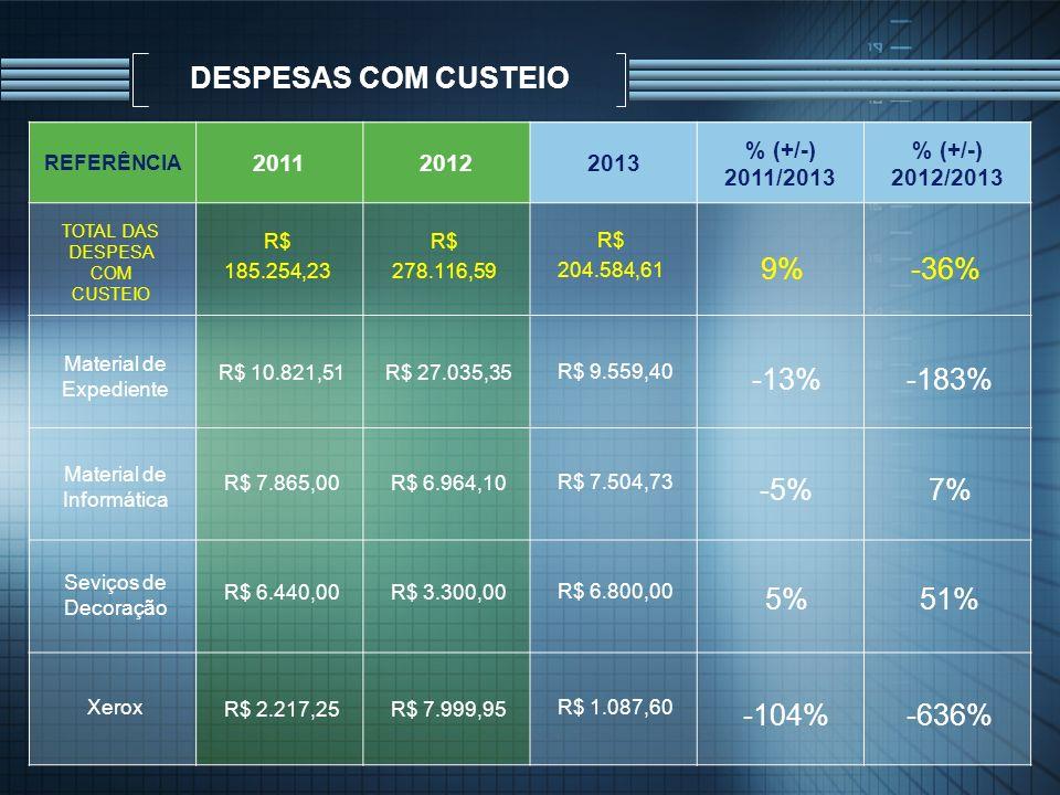 DESPESAS COM CUSTEIO REFERÊNCIA 201120122013 % (+/-) 2011/2013 % (+/-) 2012/2013 TOTAL DAS DESPESA COM CUSTEIO R$ 185.254,23 R$ 278.116,59 R$ 204.584,