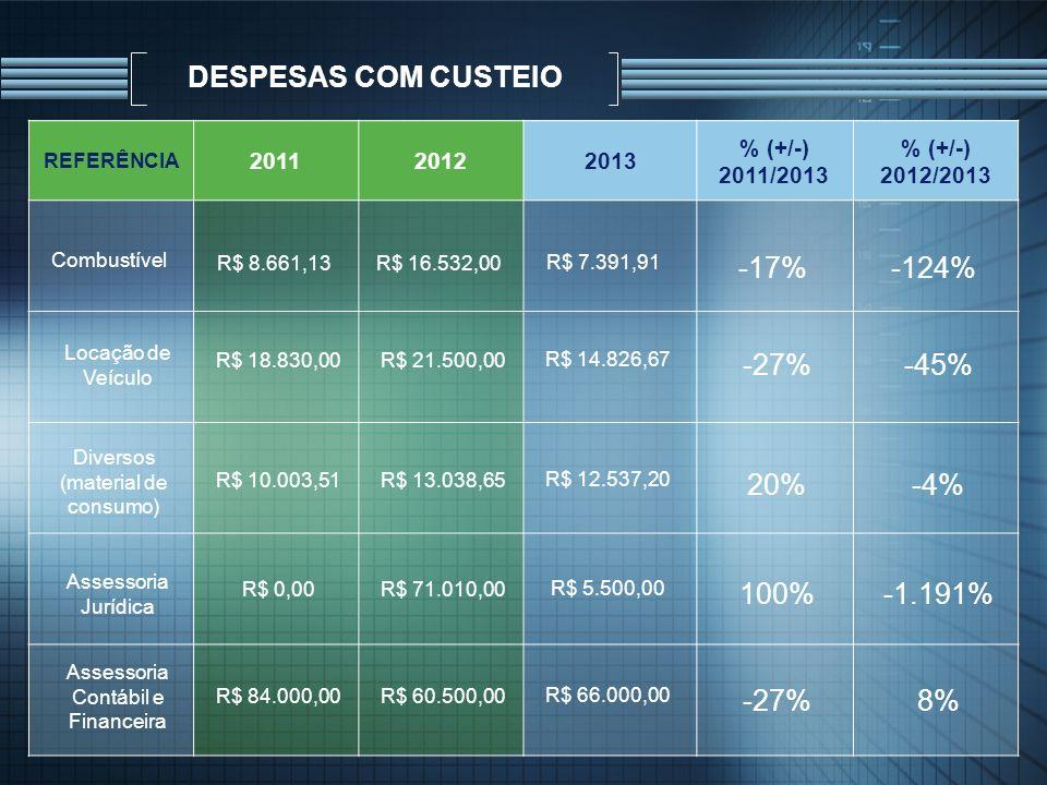 DESPESAS COM CUSTEIO REFERÊNCIA 201120122013 % (+/-) 2011/2013 % (+/-) 2012/2013 Combustível R$ 8.661,13R$ 16.532,00 R$ 7.391,91 -17%-124% Diversos (m