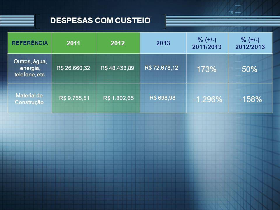 DESPESAS COM CUSTEIO REFERÊNCIA 201120122013 % (+/-) 2011/2013 % (+/-) 2012/2013 Outros, água, energia, telefone, etc. R$ 26.660,32R$ 48.433,89 R$ 72.
