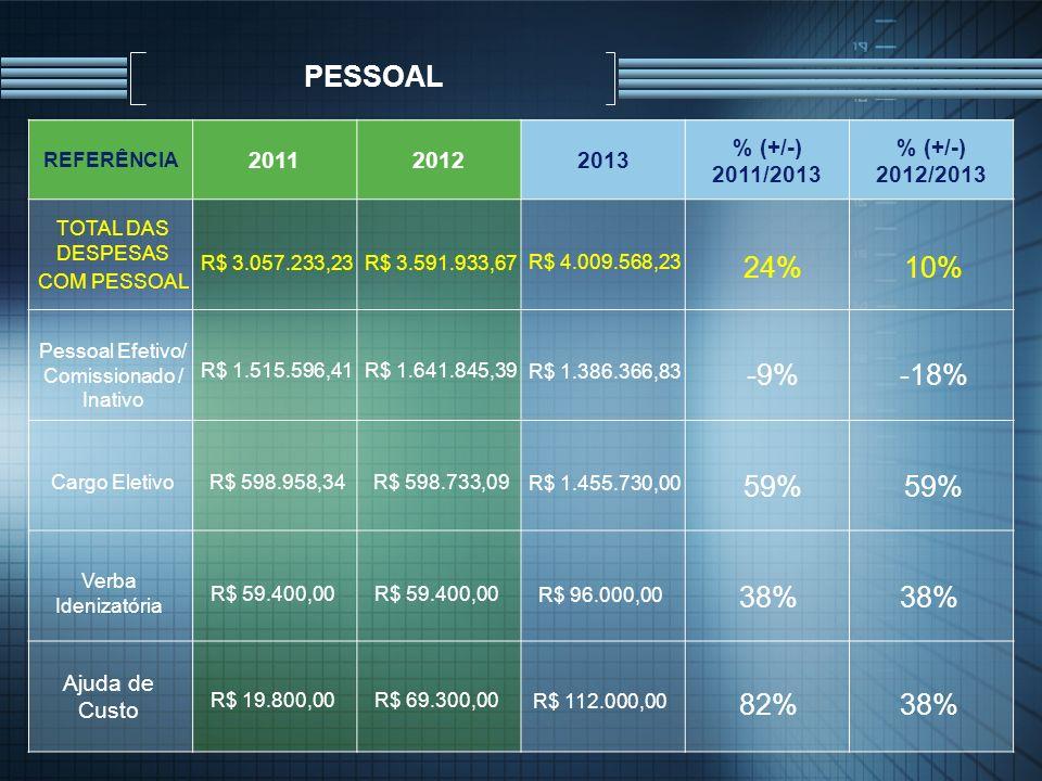 PESSOAL REFERÊNCIA 201120122013 % (+/-) 2011/2013 % (+/-) 2012/2013 Pessoal Efetivo/ Comissionado / Inativo R$ 1.515.596,41R$ 1.641.845,39 R$ 1.386.36