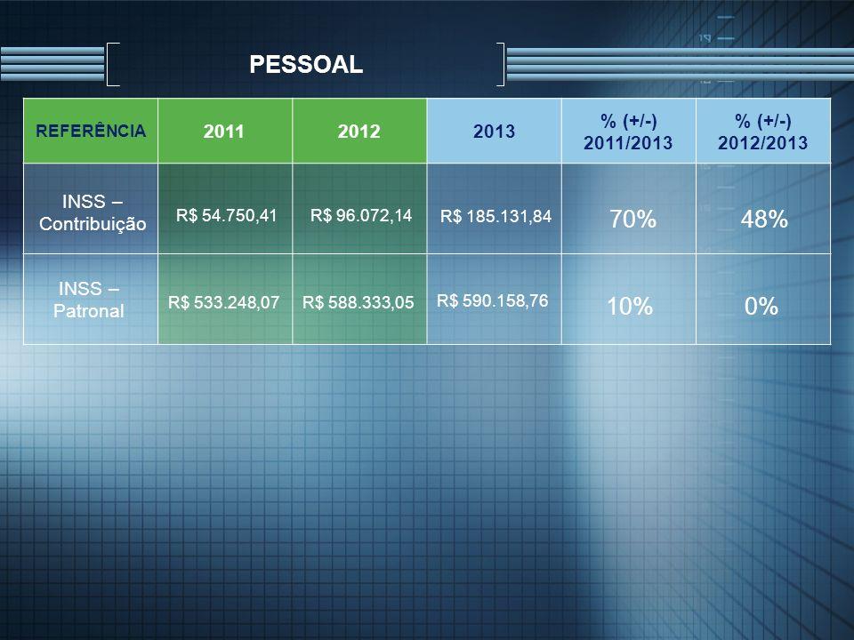 PESSOAL REFERÊNCIA 201120122013 % (+/-) 2011/2013 % (+/-) 2012/2013 INSS – Patronal R$ 533.248,07R$ 588.333,05 R$ 590.158,76 10%0% INSS – Contribuição