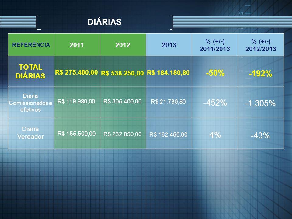 DIÁRIAS REFERÊNCIA 201120122013 % (+/-) 2011/2013 % (+/-) 2012/2013 Diária Comissionados e efetivos R$ 119.980,00R$ 305.400,00 R$ 21.730,80 -452% -1.3