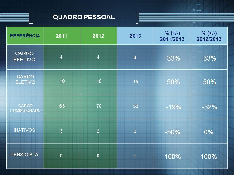 QUADRO PESSOAL REFERÊNCIA 201120122013 % (+/-) 2011/2013 % (+/-) 2012/2013 CARGO EFETIVO 44 3 -33% CARGO ELETIVO 10 15 50% CARGO COMISSIONADO 6370 53