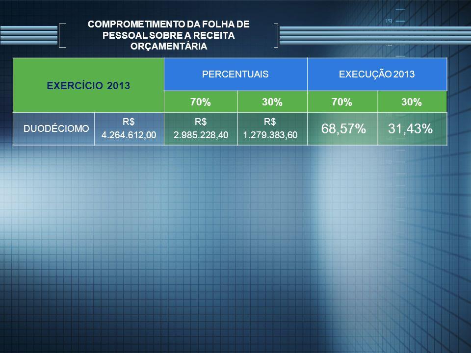 COMPROMETIMENTO DA FOLHA DE PESSOAL SOBRE A RECEITA ORÇAMENTÁRIA EXERCÍCIO 2013 PERCENTUAISEXECUÇÃO 2013 70%30%70%30% DUODÉCIOMO R$ 4.264.612,00 68,57