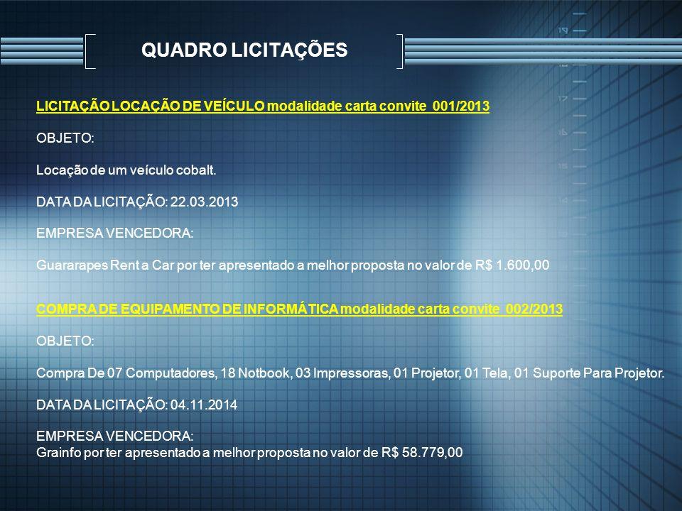 QUADRO LICITAÇÕES LICITAÇÃO LOCAÇÃO DE VEÍCULO modalidade carta convite 001/2013 OBJETO: Locação de um veículo cobalt. DATA DA LICITAÇÃO: 22.03.2013 E