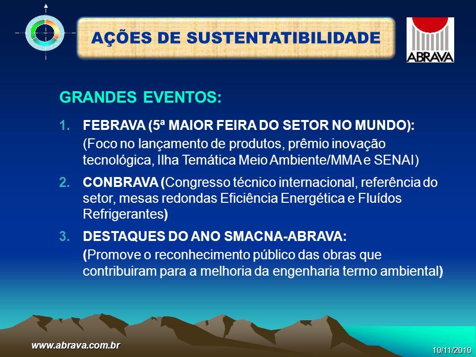 www.abrava.com.br AÇÕES DE SUSTENTATIBILIDADE 1.FEBRAVA (5ª MAIOR FEIRA DO SETOR NO MUNDO): (Foco no lançamento de produtos, prêmio inovação tecnológi