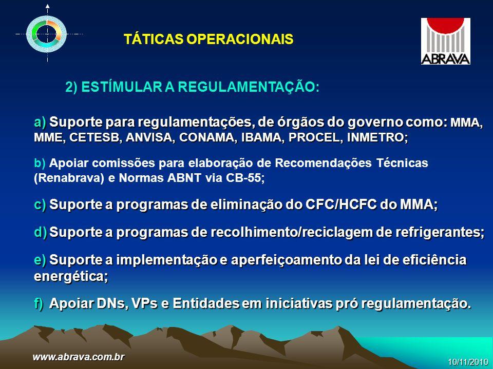 www.abrava.com.br a)Suporte para regulamentações, de órgãos do governo como: MMA, MME, CETESB, ANVISA, CONAMA, IBAMA, PROCEL, INMETRO; b)Apoiar comiss