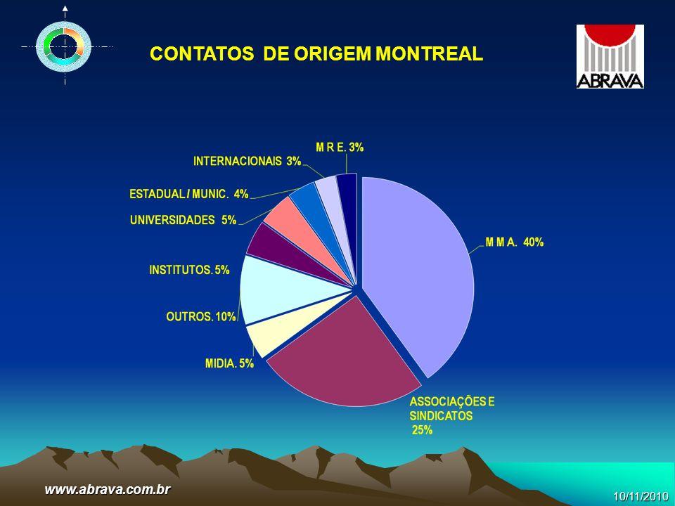 www.abrava.com.br CONTATOS DE ORIGEM MONTREAL 10/11/2010