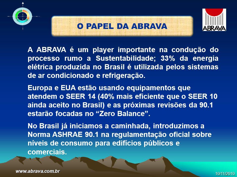 www.abrava.com.br A ABRAVA é um player importante na condução do processo rumo a Sustentabilidade; 33% da energia elétrica produzida no Brasil é utili