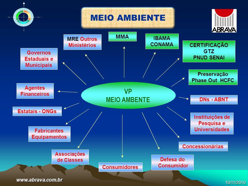 www.abrava.com.br a)Suporte para regulamentações, de órgãos do governo como: MMA, MME, CETESB, ANVISA, CONAMA, IBAMA, PROCEL, INMETRO; b)Apoiar comissões para elaboração de Recomendações Técnicas (Renabrava) e Normas ABNT via CB-55; c)Suporte a programas de eliminação do CFC/HCFC do MMA; d)Suporte a programas de recolhimento/reciclagem de refrigerantes; e)Suporte a implementação e aperfeiçoamento da lei de eficiência energética; f)Apoiar DNs, VPs e Entidades em iniciativas pró regulamentação.