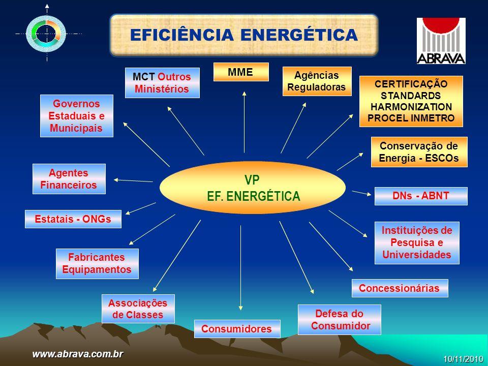 www.abrava.com.br VP EF. ENERGÉTICA Agências Reguladoras MME CERTIFICAÇÃO STANDARDS HARMONIZATION PROCEL INMETRO Governos Estaduais e Municipais Agent