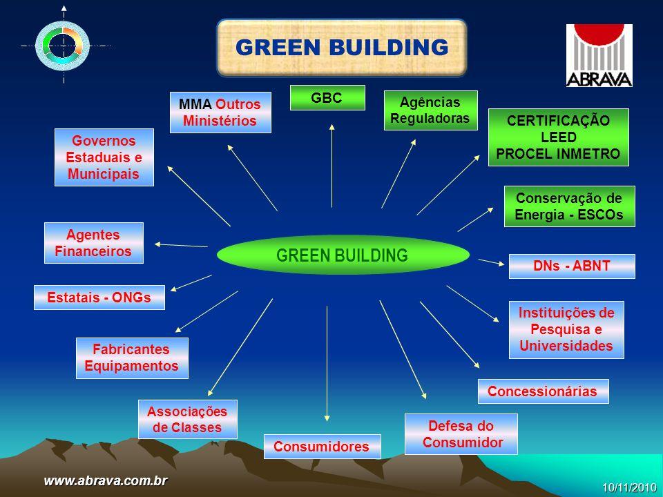 www.abrava.com.br GREEN BUILDING Agências Reguladoras GBC CERTIFICAÇÃO LEED PROCEL INMETRO Governos Estaduais e Municipais Agentes Financeiros Fabrica