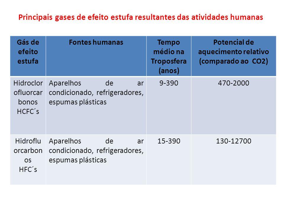 Principais gases de efeito estufa resultantes das atividades humanas Gás de efeito estufa Fontes humanasTempo médio na Troposfera (anos) Potencial de