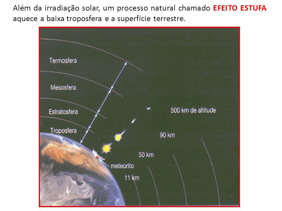 Além da irradiação solar, um processo natural chamado EFEITO ESTUFA aquece a baixa troposfera e a superfície terrestre.