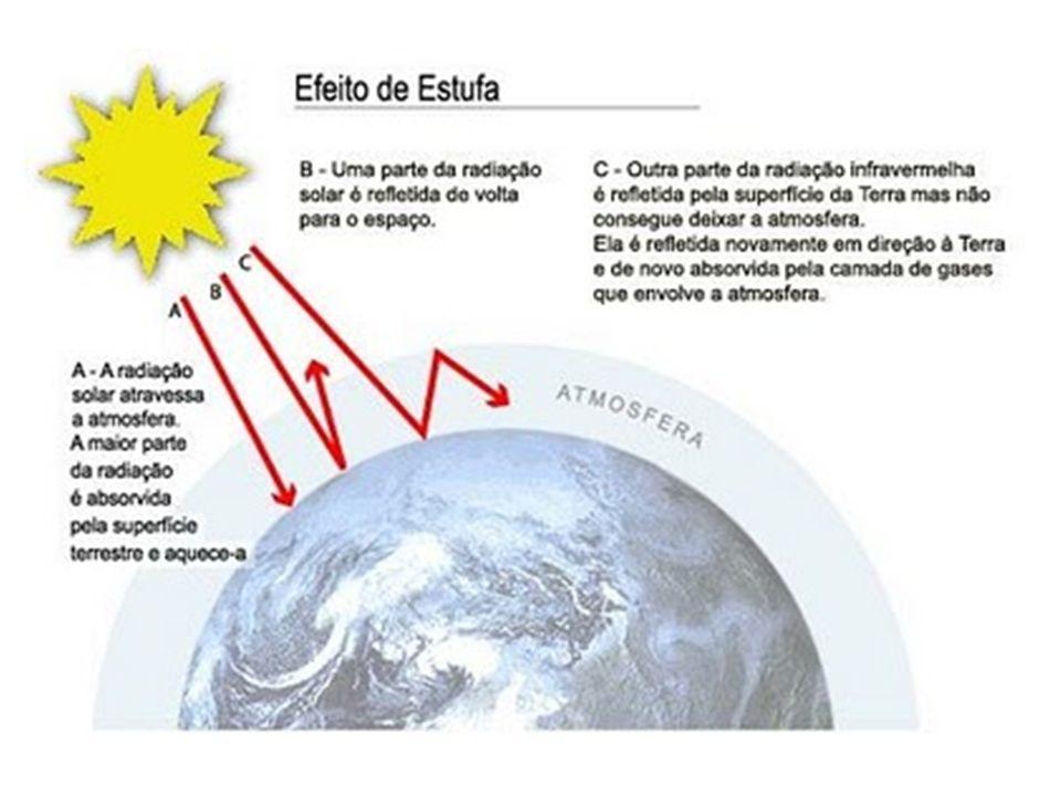 Os dois principais gases de efeito estufa são: CO 2 – dióxido de carbono Vapor d´água Há evidências de que a troposfera está ficando mais quente, em parte por causa das atividades humanas.