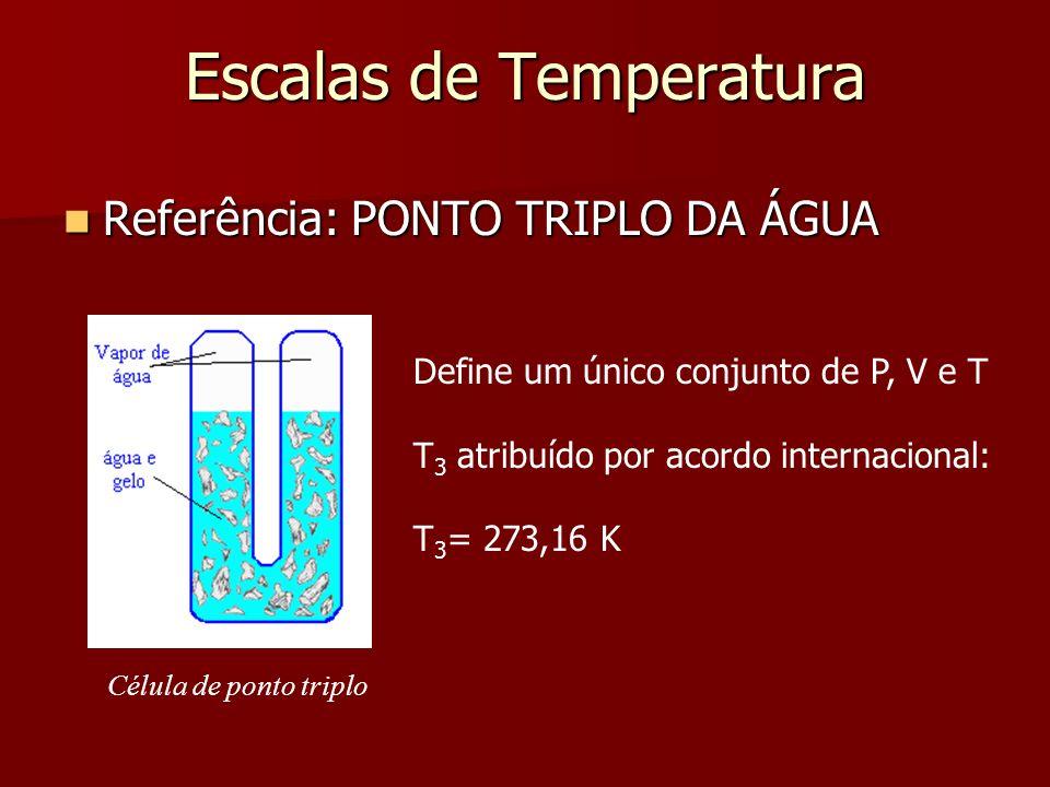 Escalas de Temperatura Define um único conjunto de P, V e T T 3 atribuído por acordo internacional: T 3 = 273,16 K Célula de ponto triplo Referência: