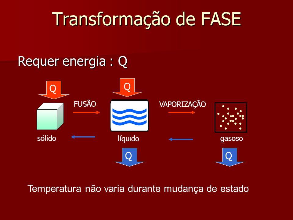 Transformação de FASE Temperatura não varia durante mudança de estado Requer energia : Q sólido líquido gasoso FUSÃO VAPORIZAÇÃO Q Q QQ