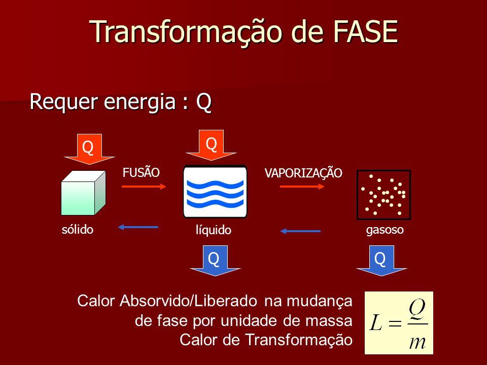 Transformação de FASE Calor Absorvido/Liberado na mudança de fase por unidade de massa Calor de Transformação Requer energia : Q sólido líquido gasoso