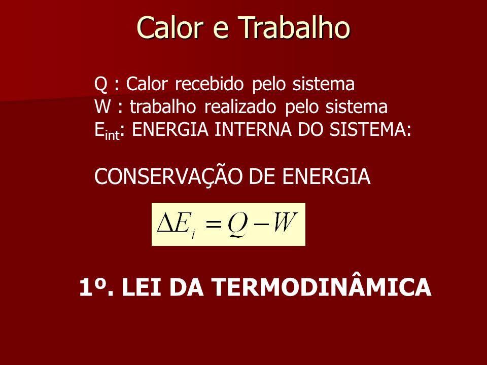 Calor e Trabalho Q : Calor recebido pelo sistema W : trabalho realizado pelo sistema E int : ENERGIA INTERNA DO SISTEMA: CONSERVAÇÃO DE ENERGIA 1º. LE