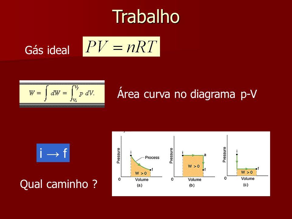 Trabalho Gás ideal i f Qual caminho ? Área curva no diagrama p-V