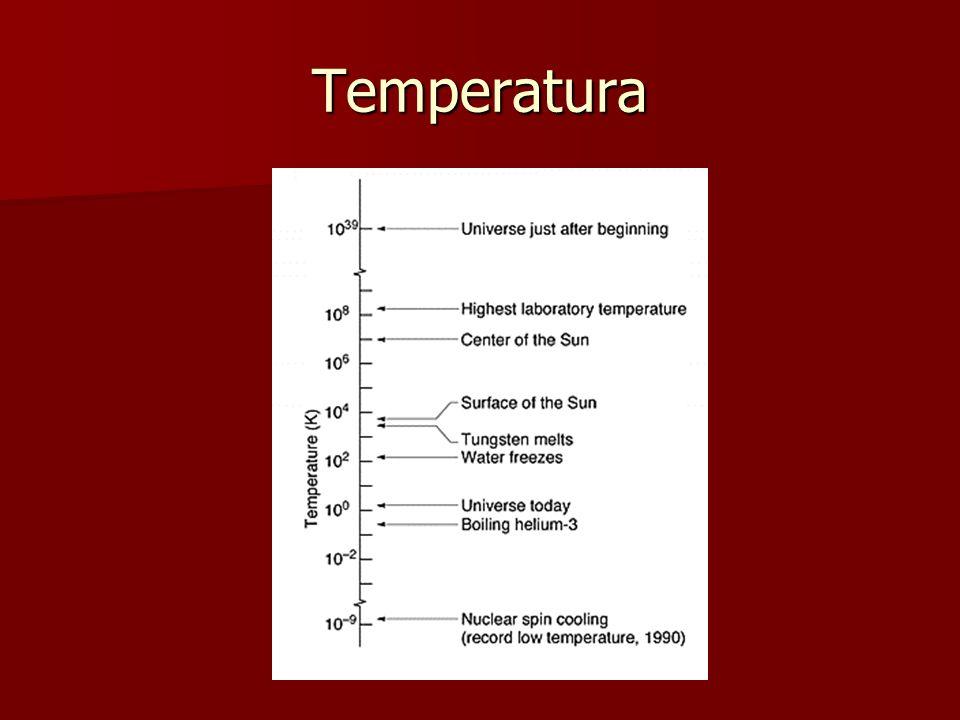 Lei Zero da Termodinâmica Sistemas : A, B e T Sistema T : parâmetro Temperatura T T =T A e T T =T B T A =T B SE: T i > T j Fluxo de energia de i para j Se dois sistemas estão em equilíbrio térmico com um terceiro, eles devem estar em equilíbrio térmico entre si.