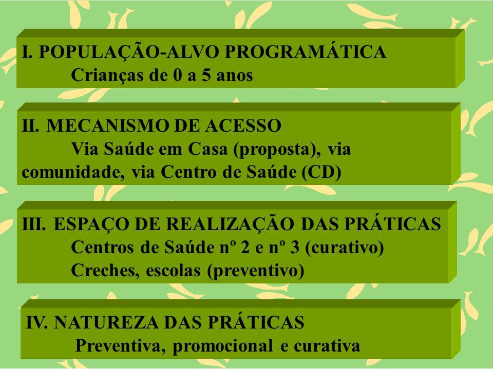 I. POPULAÇÃO-ALVO PROGRAMÁTICA Crianças de 0 a 5 anos II. MECANISMO DE ACESSO Via Saúde em Casa (proposta), via comunidade, via Centro de Saúde (CD) I