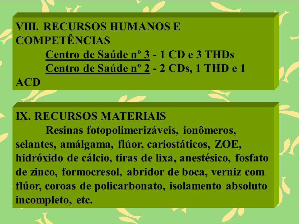 VIII. RECURSOS HUMANOS E COMPETÊNCIAS Centro de Saúde nº 3 - 1 CD e 3 THDs Centro de Saúde nº 2 - 2 CDs, 1 THD e 1 ACD IX. RECURSOS MATERIAIS Resinas