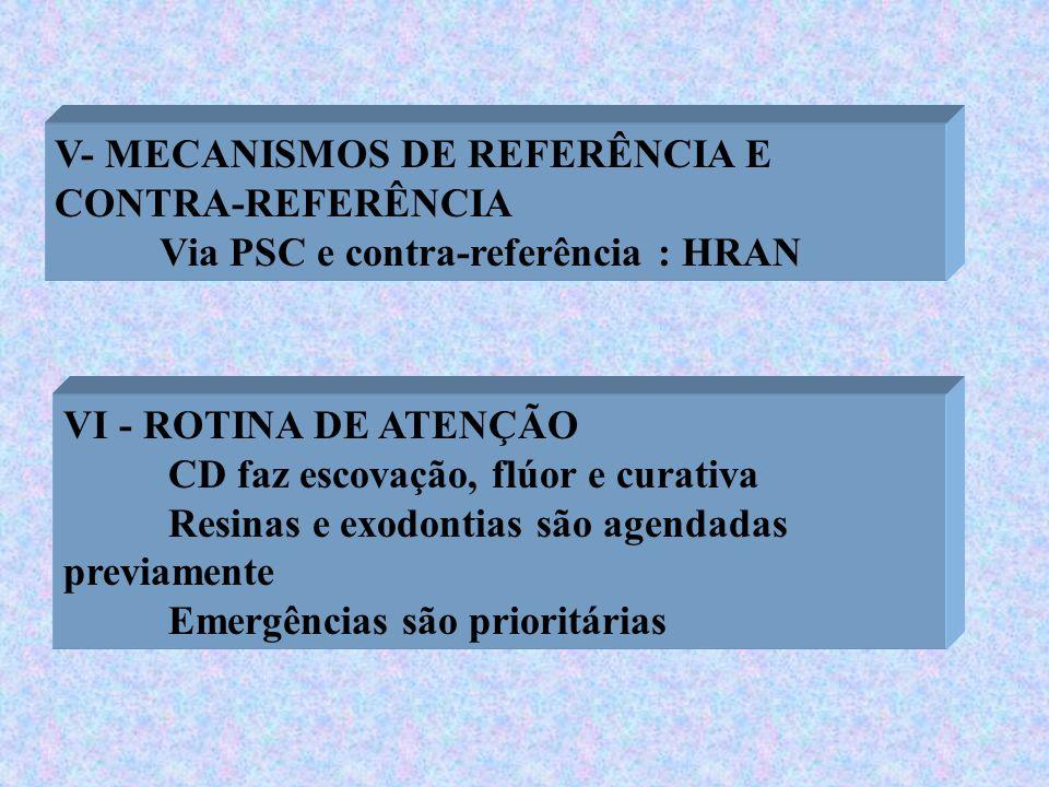 V- MECANISMOS DE REFERÊNCIA E CONTRA-REFERÊNCIA Via PSC e contra-referência : HRAN VI - ROTINA DE ATENÇÃO CD faz escovação, flúor e curativa Resinas e