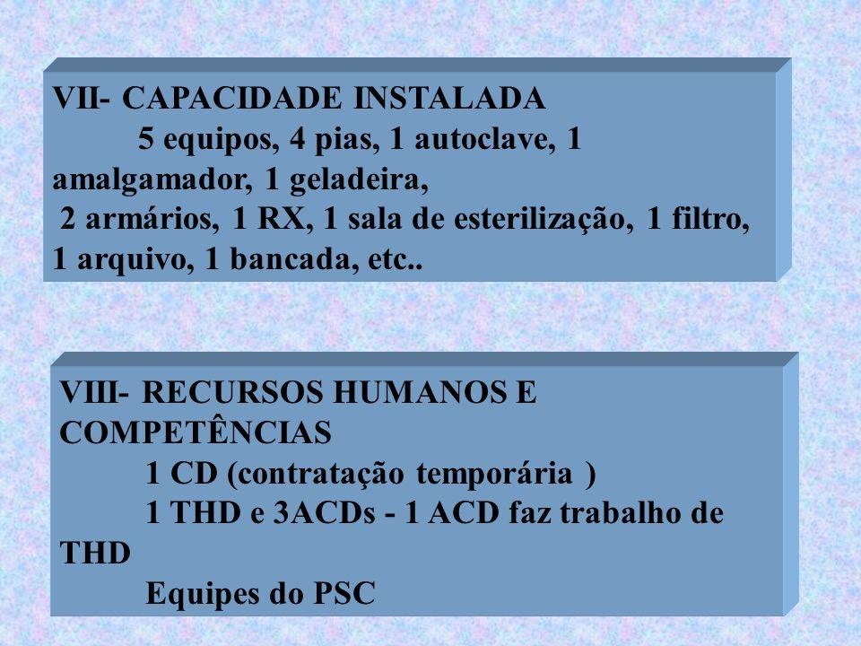 VII- CAPACIDADE INSTALADA 5 equipos, 4 pias, 1 autoclave, 1 amalgamador, 1 geladeira, 2 armários, 1 RX, 1 sala de esterilização, 1 filtro, 1 arquivo,